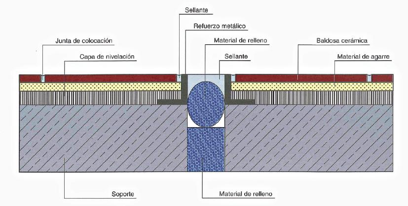 Plano de las partes de las juntas estructurales