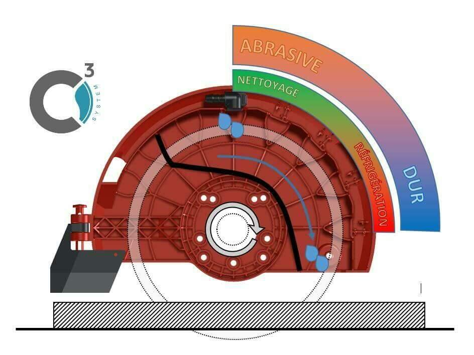 Le C3 System a été conçu et breveté par RUBI pour les gammes de scies électriques DU-EVO et DV.