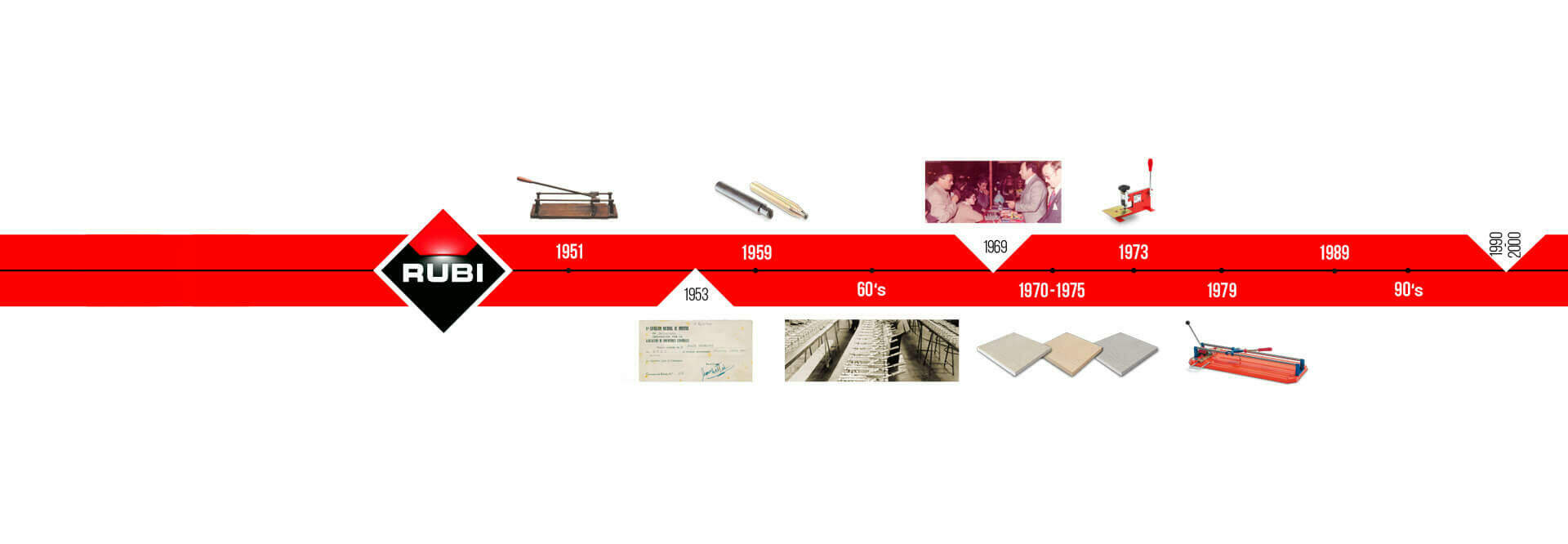 RUBI, innovation et évolution depuis 1951...