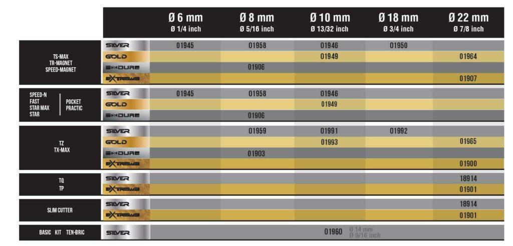 Alle snijwieltjes in een overzichtelijk schema, om snel te zien welk wieltje in welke RUBI tegelsnijder past.