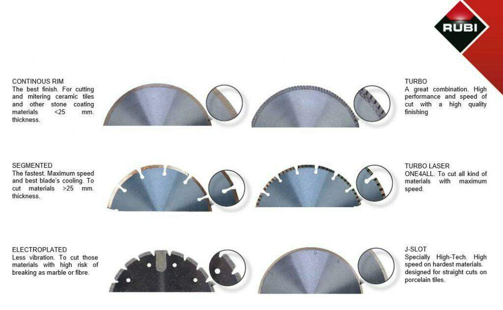 Types of Diamond Blades